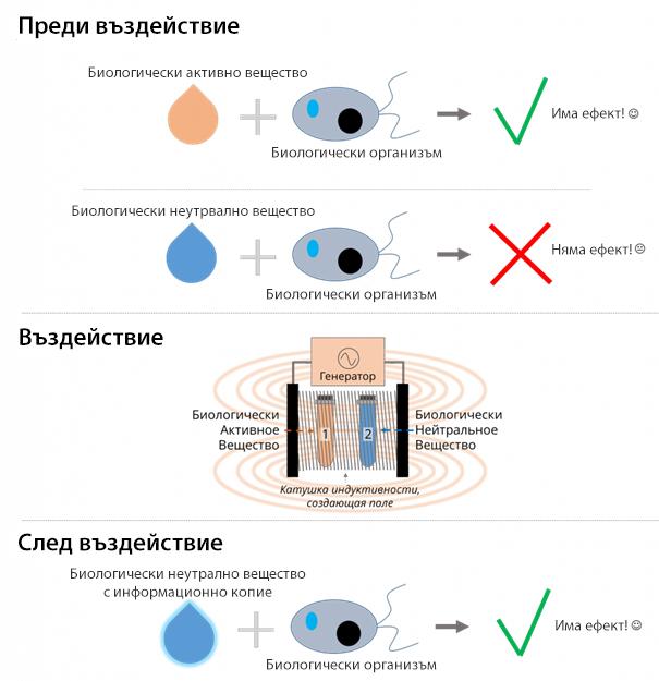 Как работи технологичния модел на IC Medicals